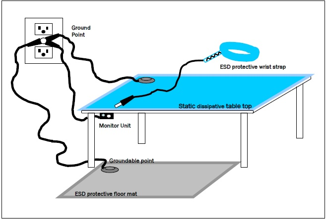 protection of ESD
